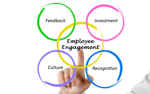 Employee Recognition Yields Positive Results Diamond Recognition Employee Gift Ideas