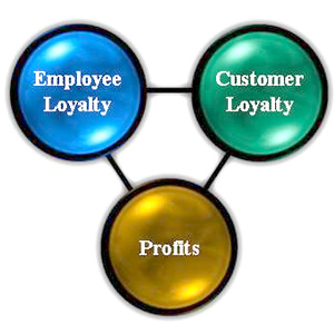 customer loyalty image